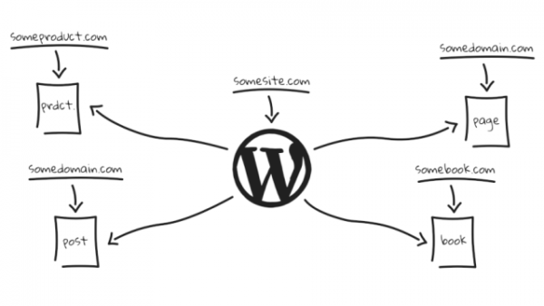Dollie Platform Launches, Provides Tools to Build and Deploy Pre-Configured WordPress Installs